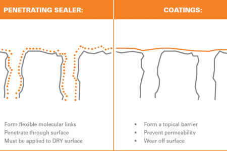 Coating-vs-Penetrating-Sealers
